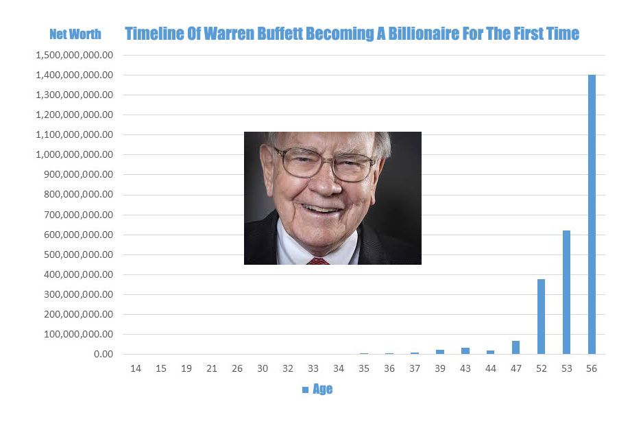 WarrenBuffettWealthTimeline